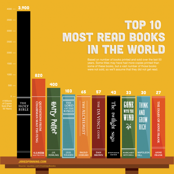 Top 10 livros mais vendidos no mundo