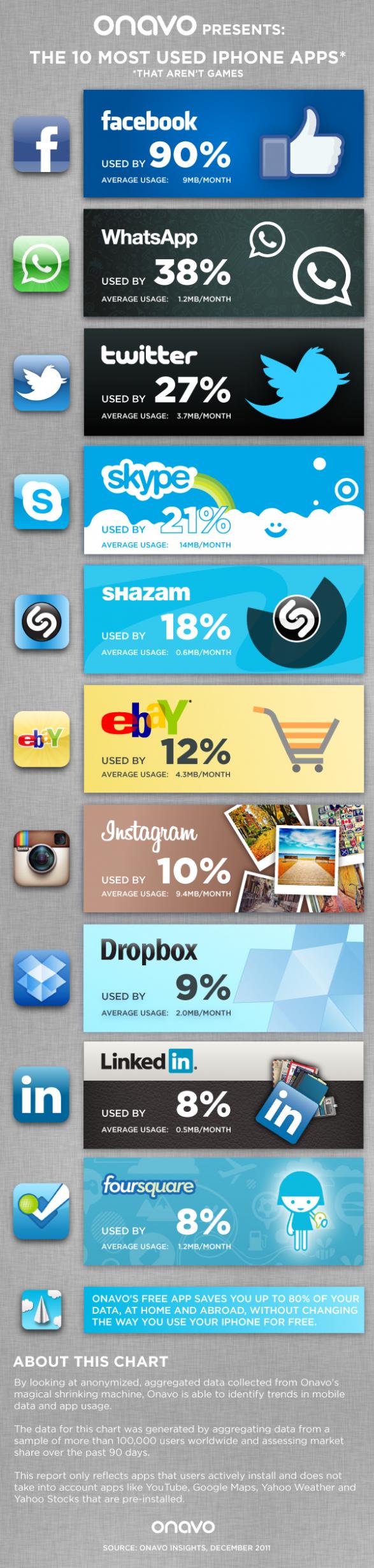 Top10MostUsediPhoneApps 4ee5f954bdeb1 w587