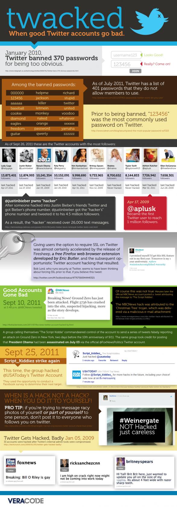 When twitter accounts go hacked [Infographics]