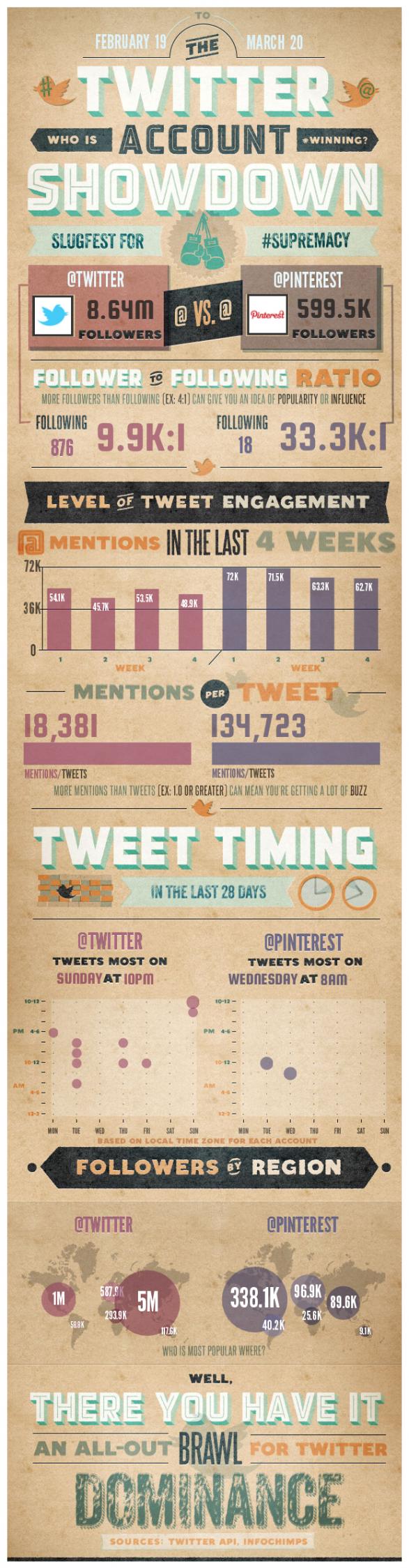 TwitterVsPinterest 4f684d3d491b6 w587 [infographic] Twitter vs Pinterest