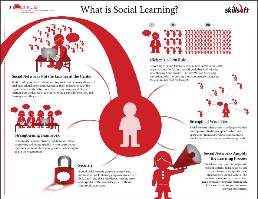 News - What is social learning?