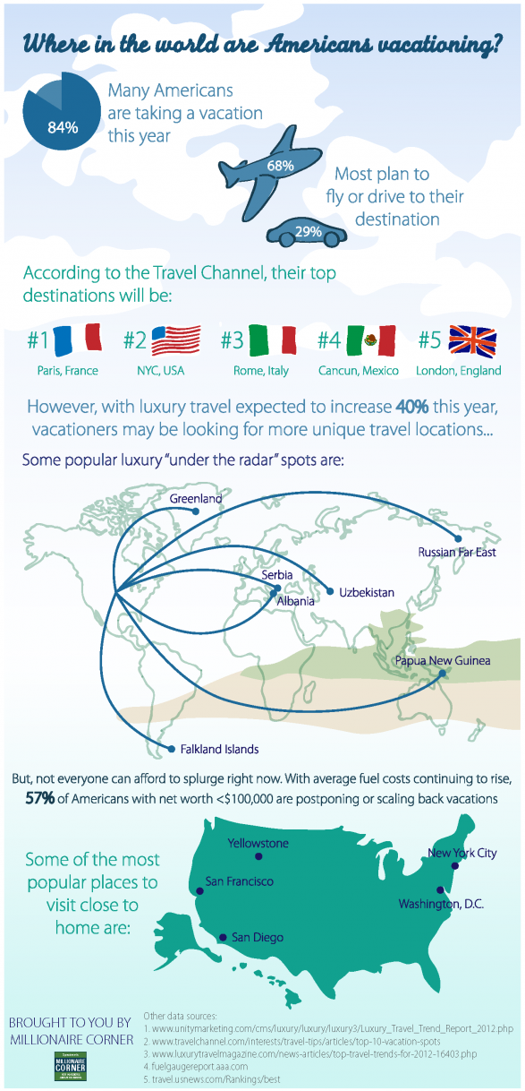 Where In The World Are Americans Touring [INFOGRAPHIC]