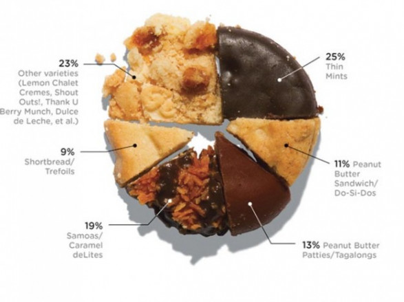 which girl scout cookie is the most popular