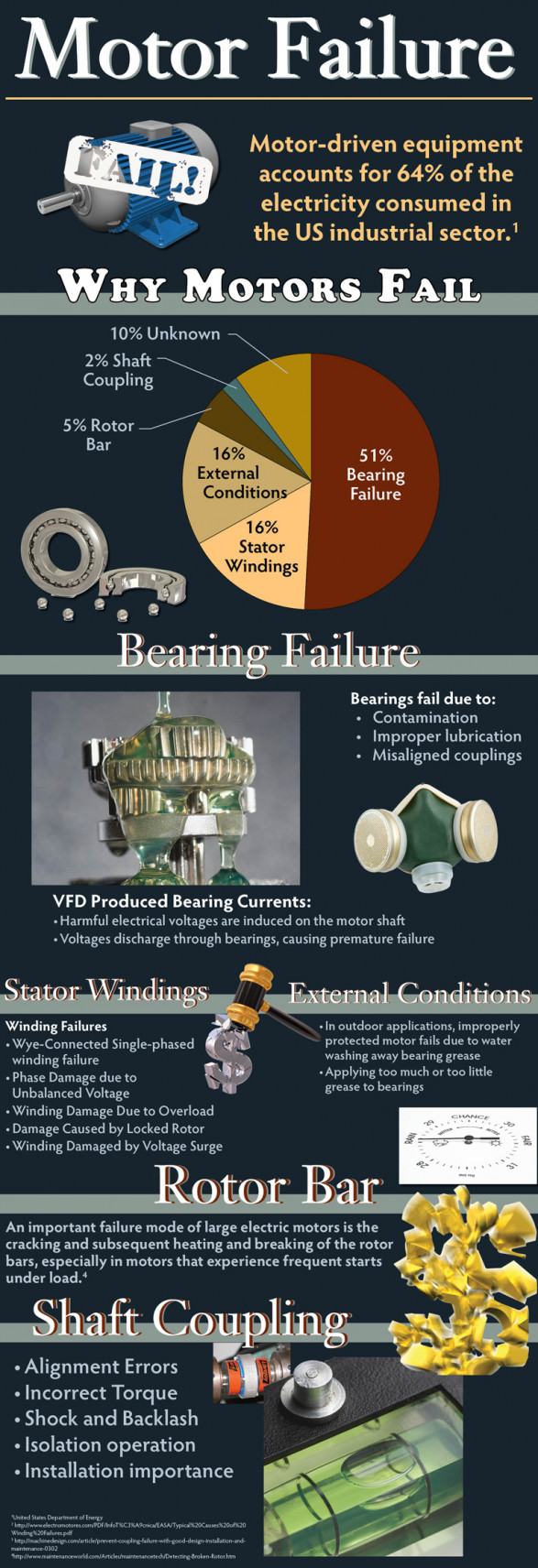 Why Electric Motors Fail [Infographic]