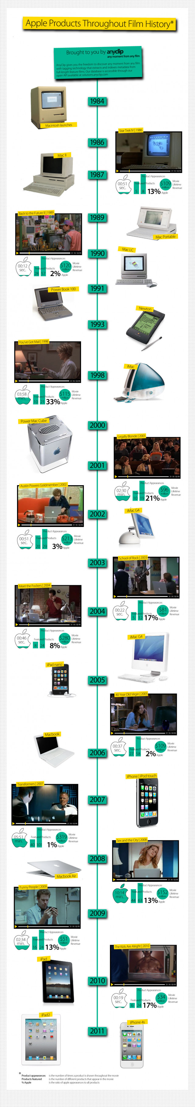 The History of Apple Products in Film (Infographic)