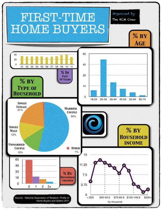 First Time Home Buyers Infographic