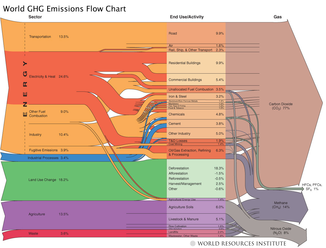 World Ghg Emissions Flow Chart Wegowise Blog Process Diagram Word Ecoclimaxseptember2010 4f207d064ba70 Resized 600