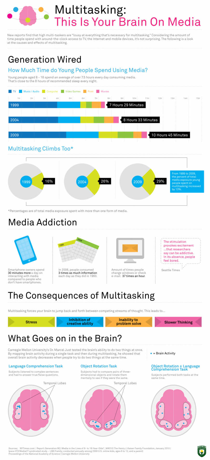the effect of multitasking on the