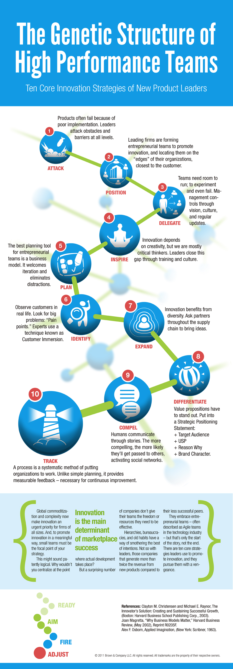 Genetic Structure of High-Performance Teams infographic