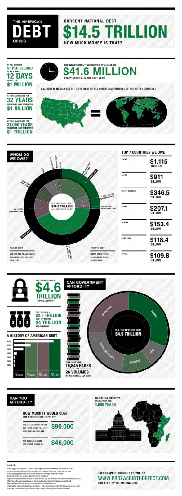 The American Debt Crisis [INFOGRAPHIC]