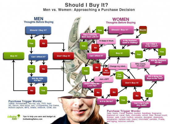 thedifferencebetweenmenandwomenthoughtprocessofbuying 4e613937272a2 w550 photo (data visualization)