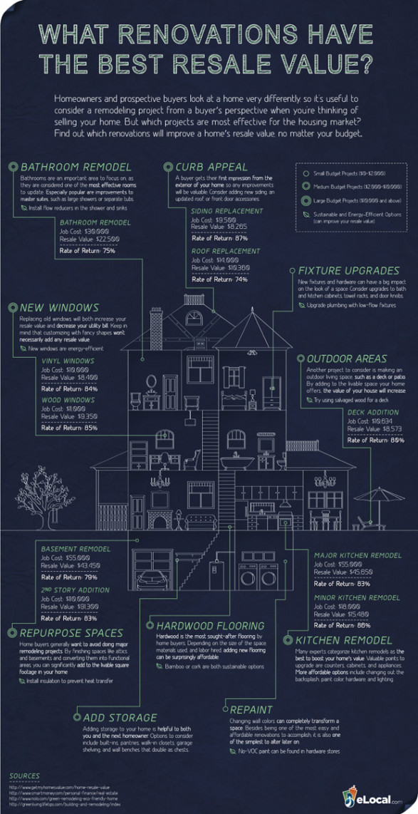 infographic for home renovations, remodeling your home, what rooms offer the best return for remodeling