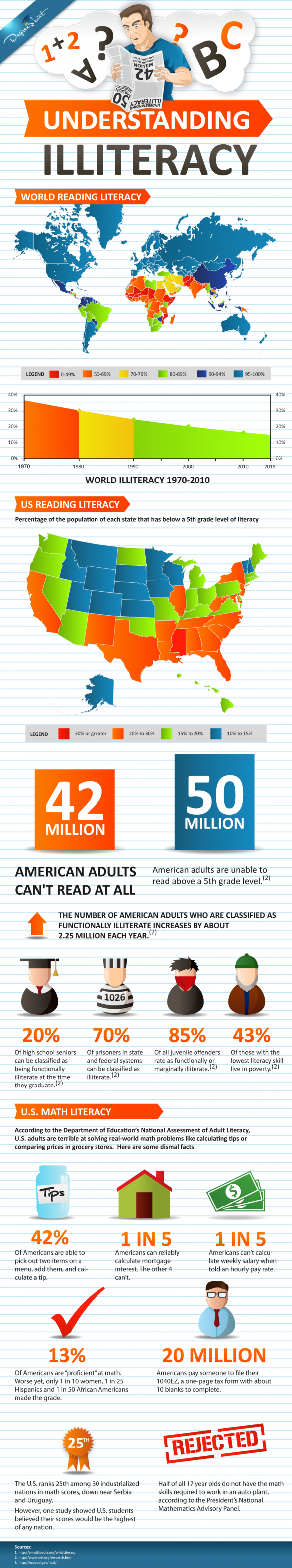 Understanding Illiteracy