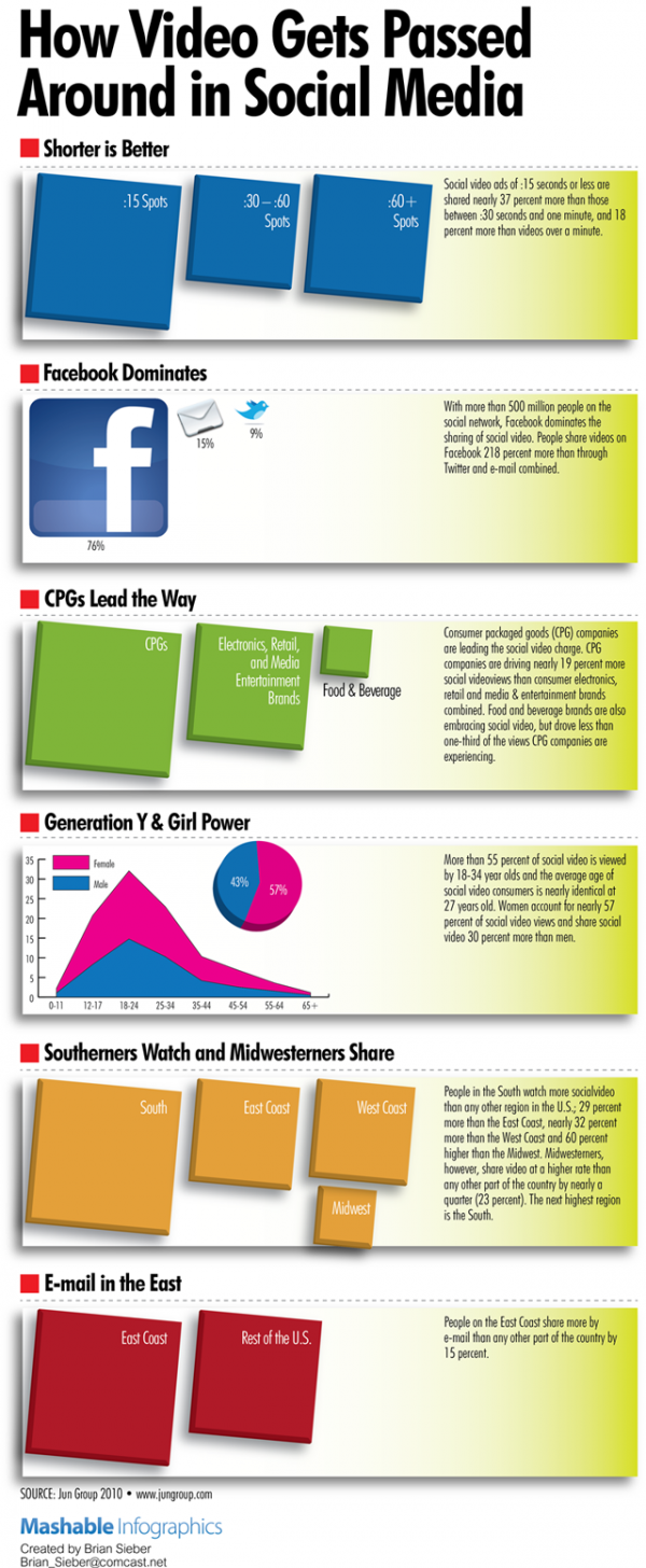 How_to_Increase_Your_Video_Shares_on_Social_Networks