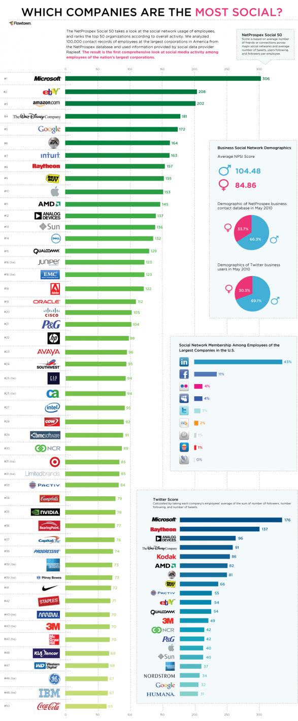 Top 10 Las empresas que más usan Redes Sociales