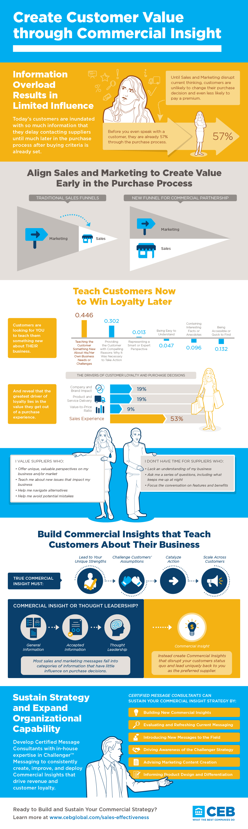 CEB_Commercial_Insight