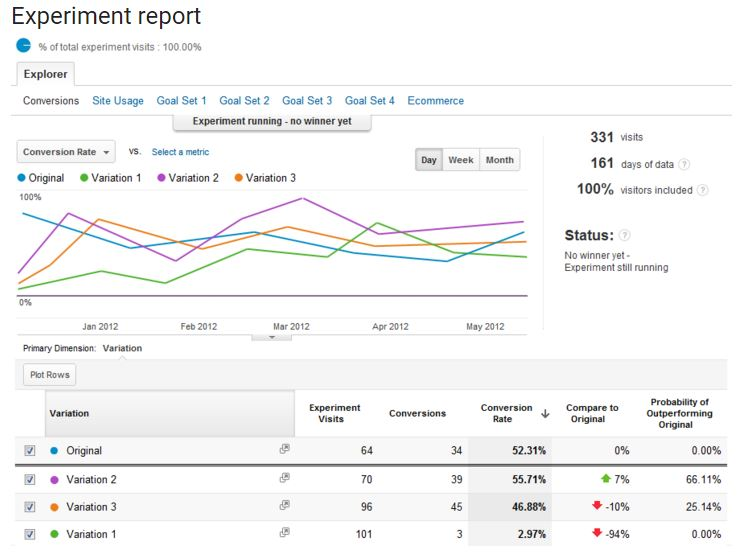 Google Analytics_Content Experiments