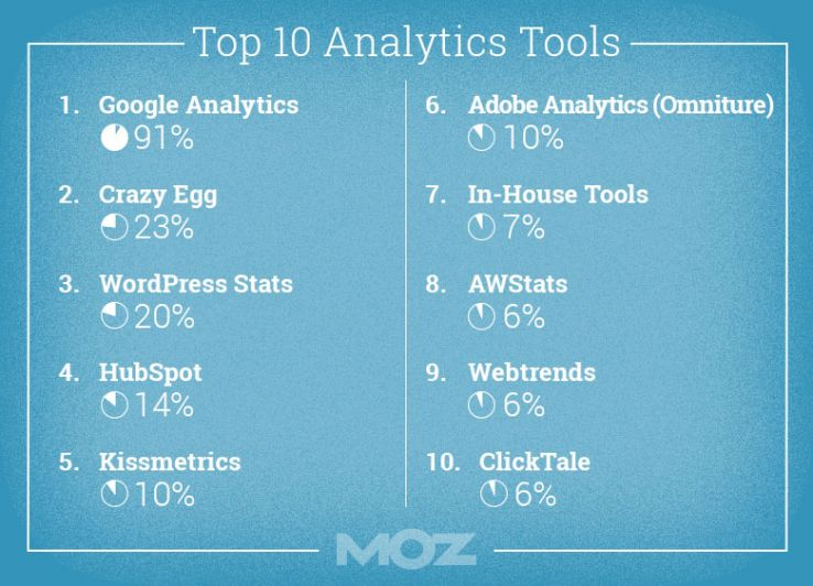 The popularity of Google Analytics