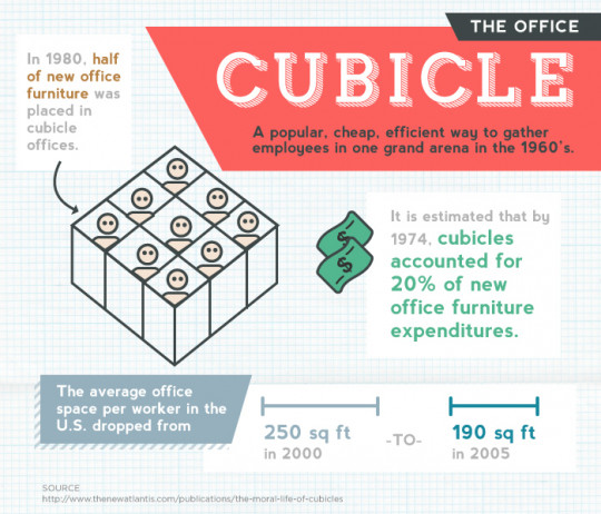 Anatomy of the Perfect Office Space - Cubicles