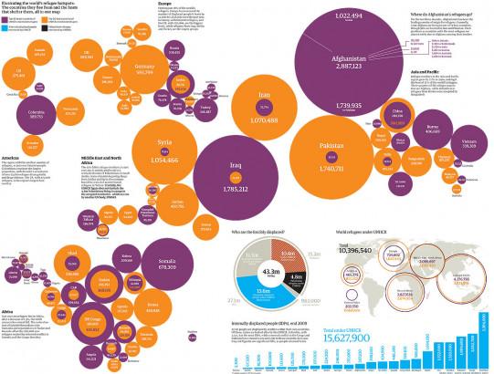 Refugee Statistics