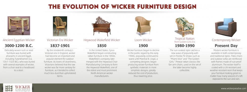 The Evolution of Wicker Furniture Design