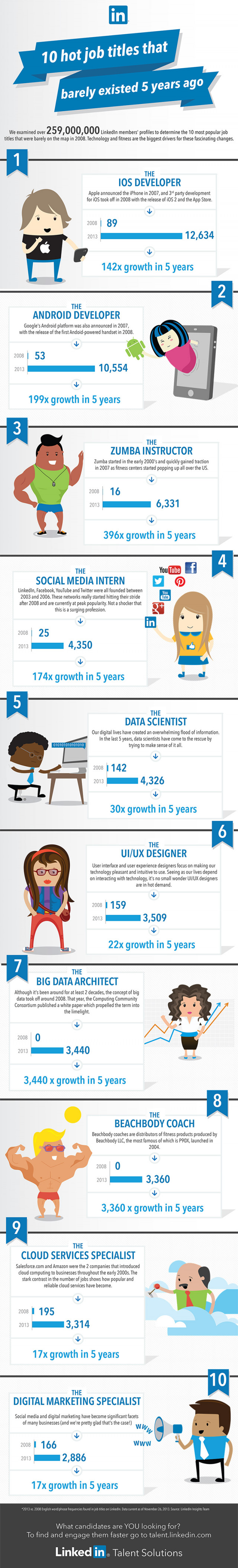 Top 10 Job Titles That Didn�t Exist 5 Years Ago