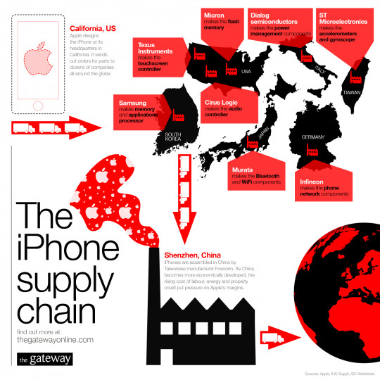 The iPhone Supply Chain