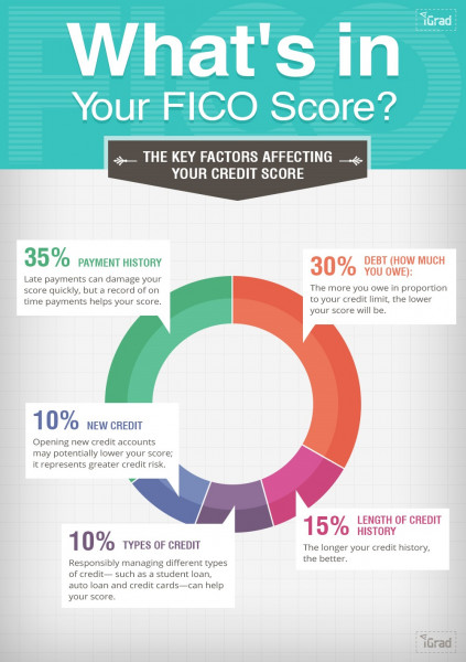 how-to-increase-credit-score-to-800-raise-100-points-overnight-fico-middle-class-dad
