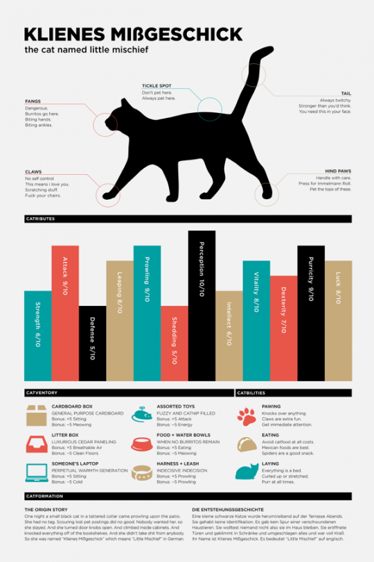 Catfographic