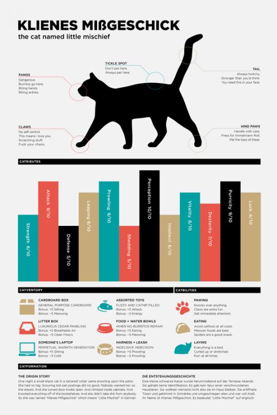 Catfographic