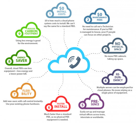 Infographic - 9 Benefits Of Cloud Based Phone Systems