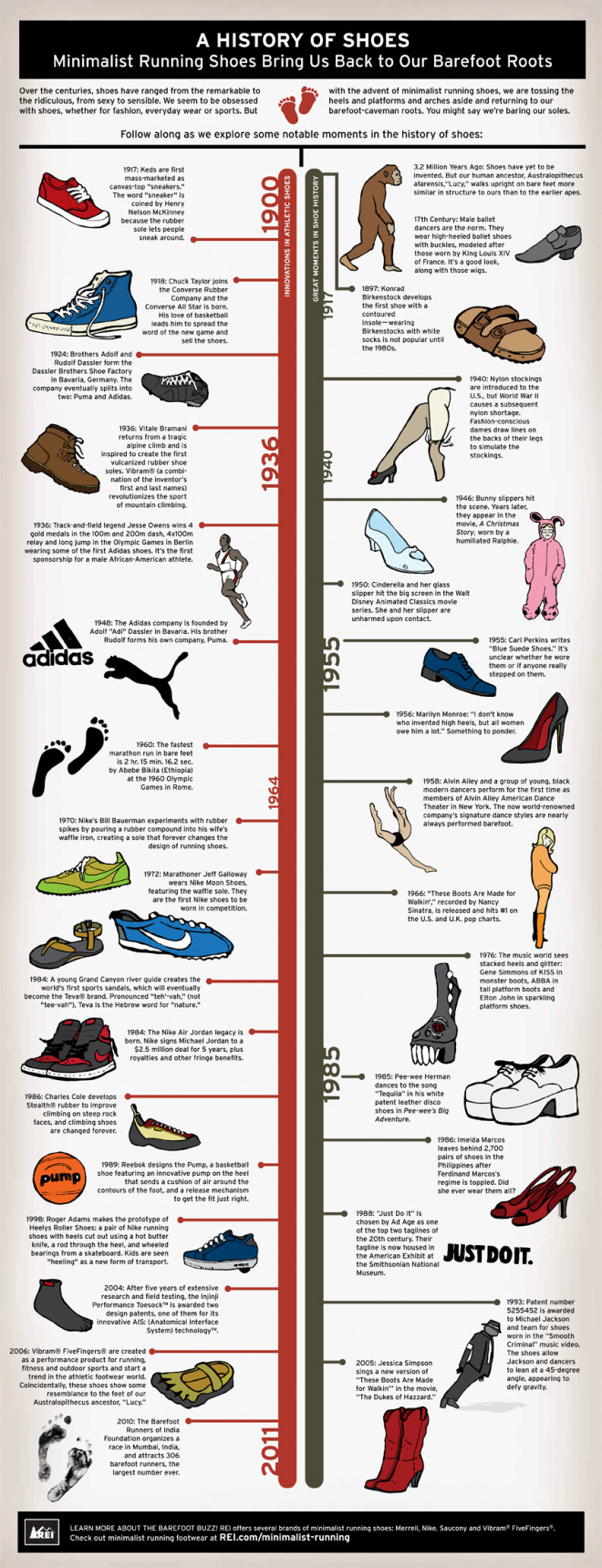 Infographly Walking shoes for men A History of Shoes