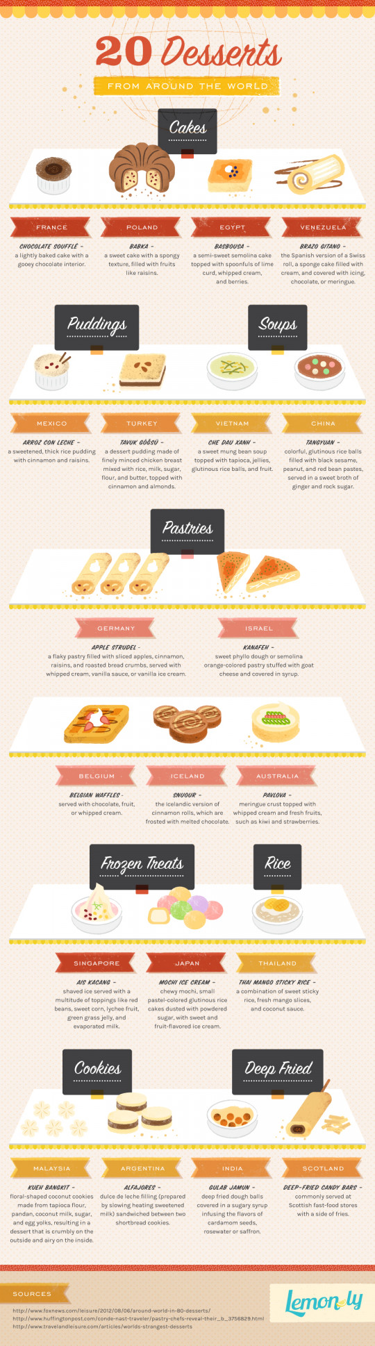 20 Desserts from Around the World