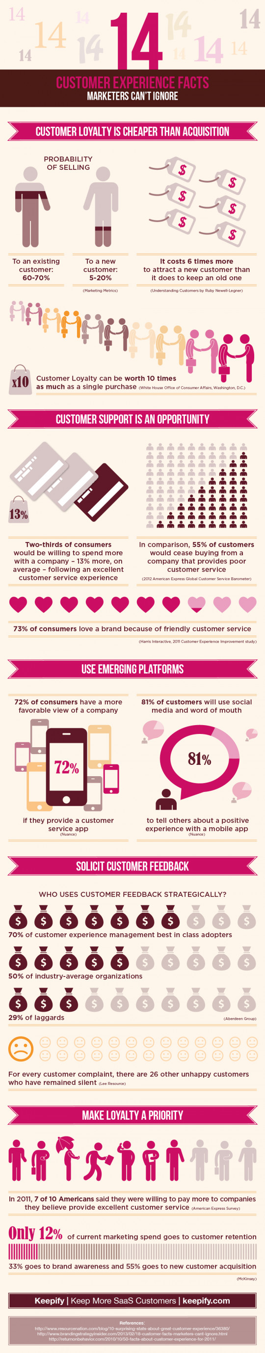 14 customer experience facts