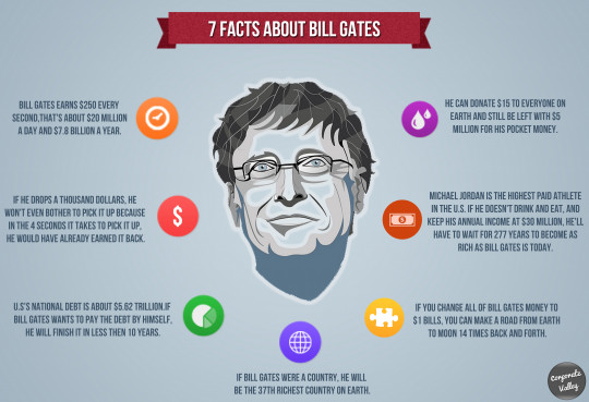 7 Facts about Bill Gates