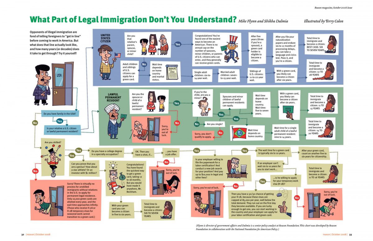 What Part of Legal Immigration Don