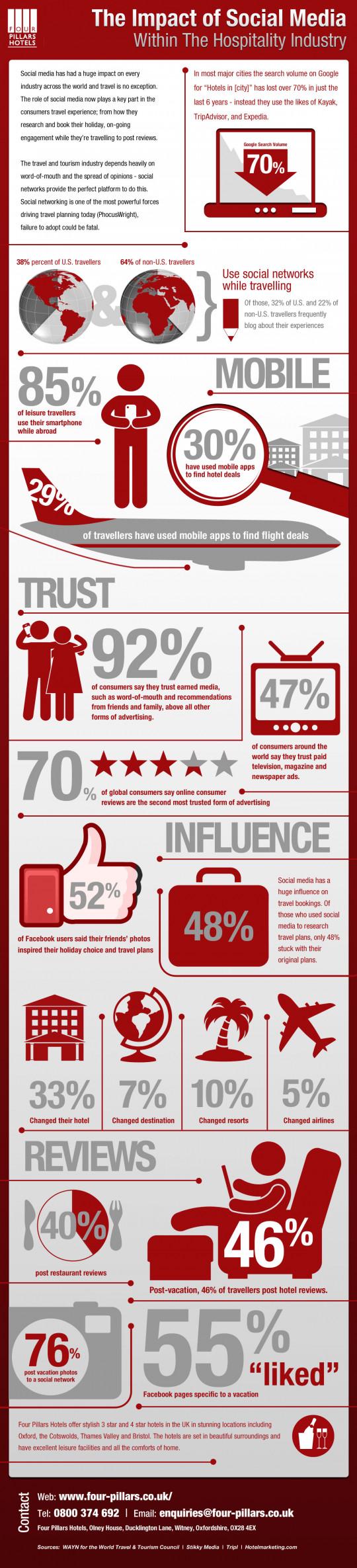 Social Media Impact on hospitality