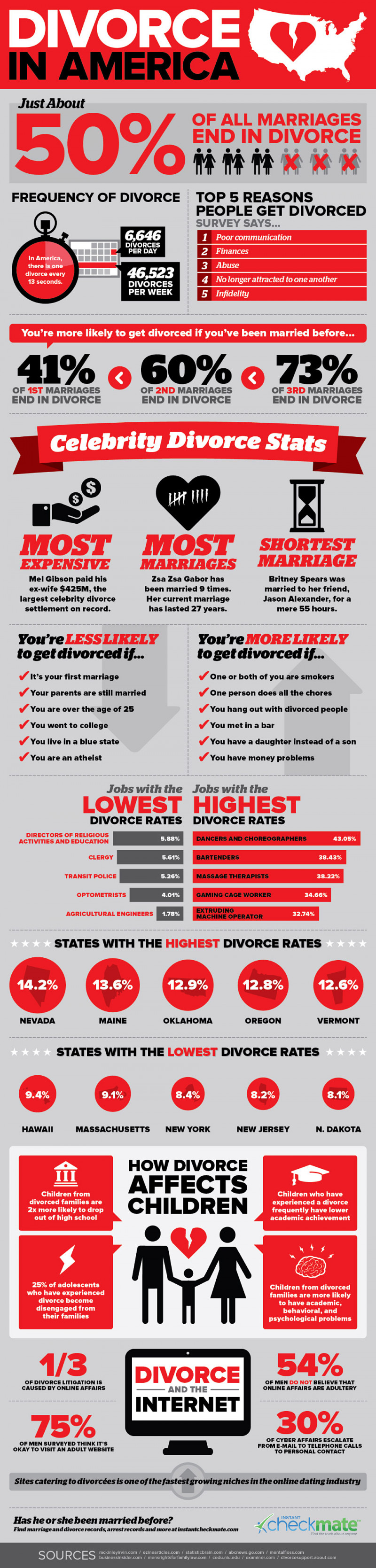 Divorce in America Infographic from Visual.ly