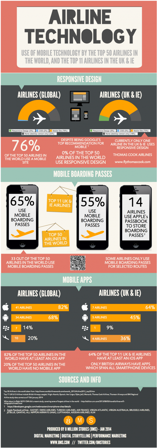 Mobile Technology Usage By The Top Airlines In The World