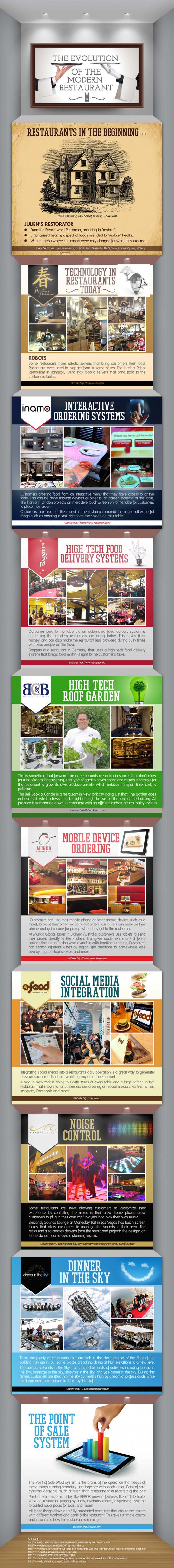 The Evolution of the Modern Restaurant