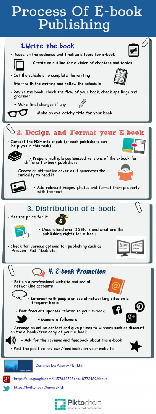 Process of E-book Publishing
