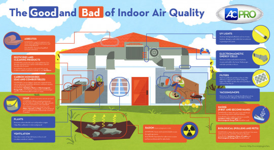 The Good and Bad of Indoor Air Quality