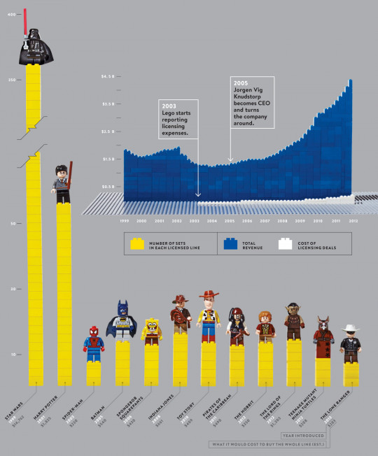 How Lego Licensed the Universe