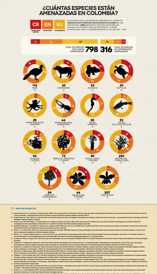 Endangered species in Colombia