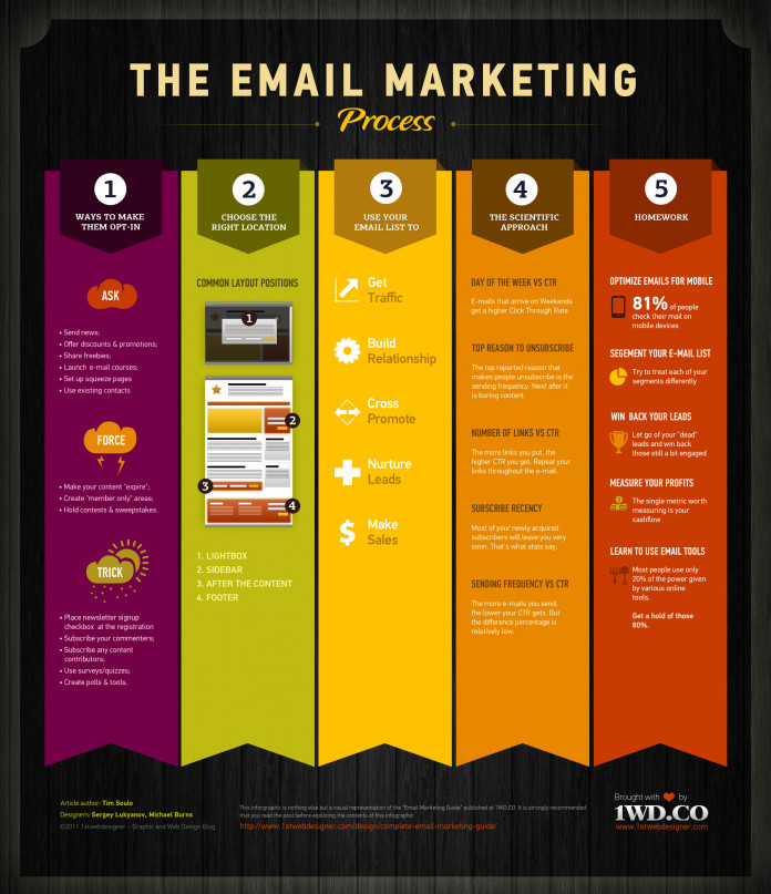The Email Marketing Process