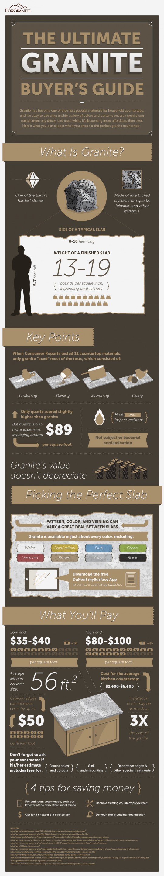 The Complete Guide About Granite Sheets for Countertops