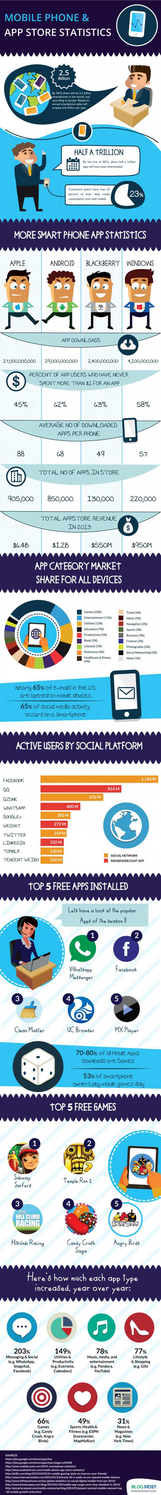 Mobile Phone & App Store Statistics
