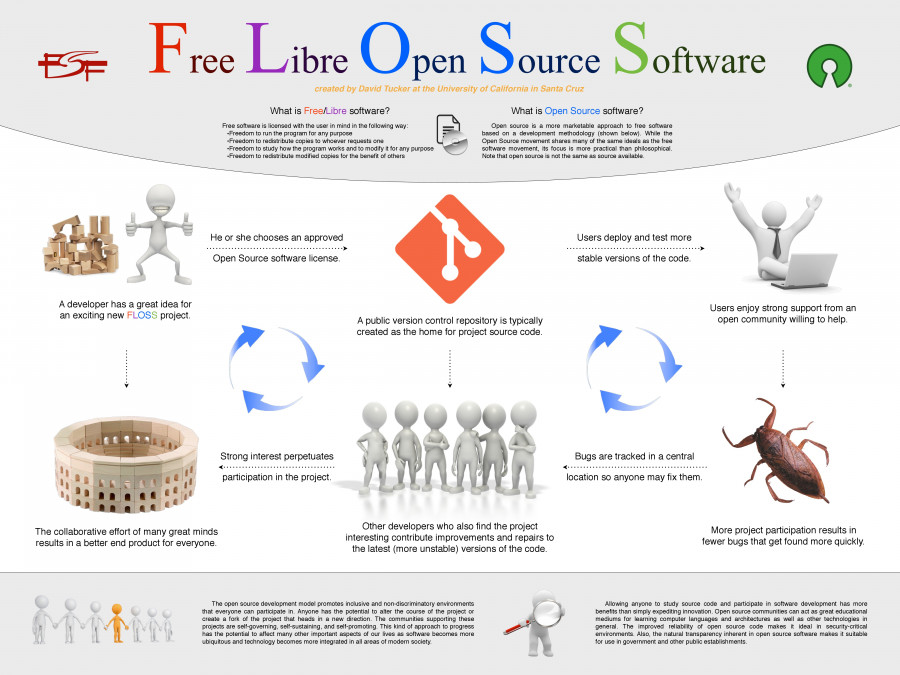 Free Libre Open Source Software