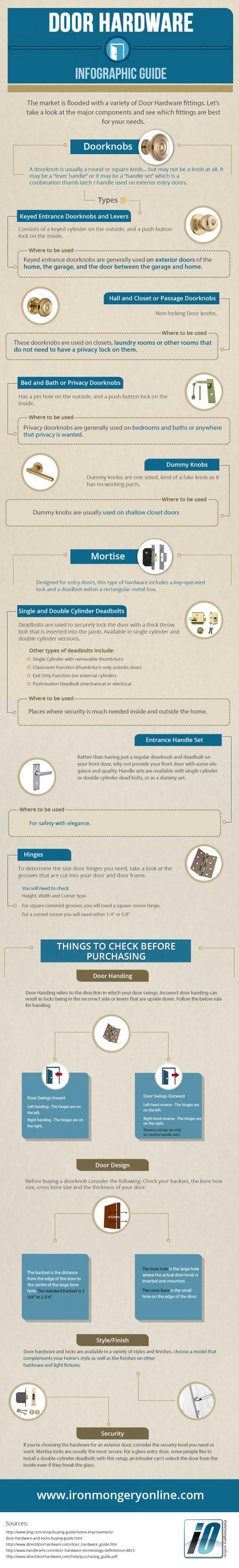 Door Hardware Infographic Guide