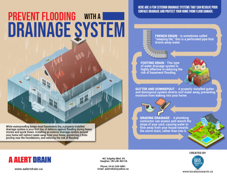How a New Drainage System Can Keep Your Basement Dry | A